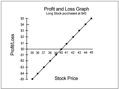 profitlossgraph2